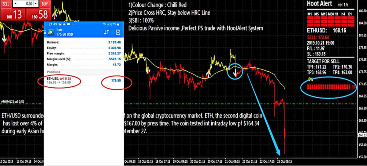 hoot alert algorothmic trading indicator