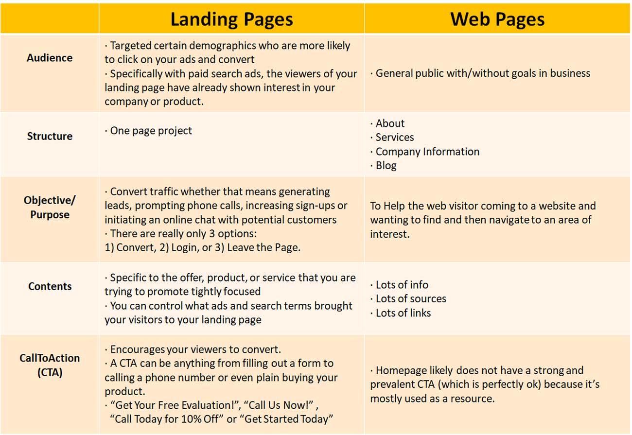 Landing Page vs Web Page Comparison